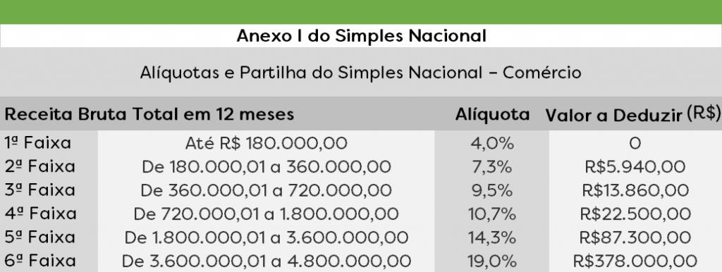 Anexo I do Simples Nacional