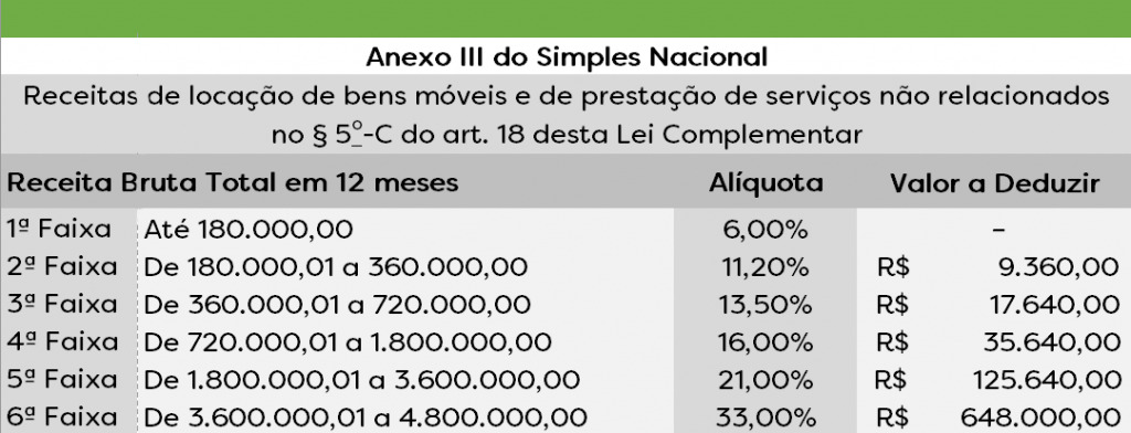 Anexo III do Simples Nacional